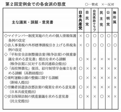 201506gikai_taido