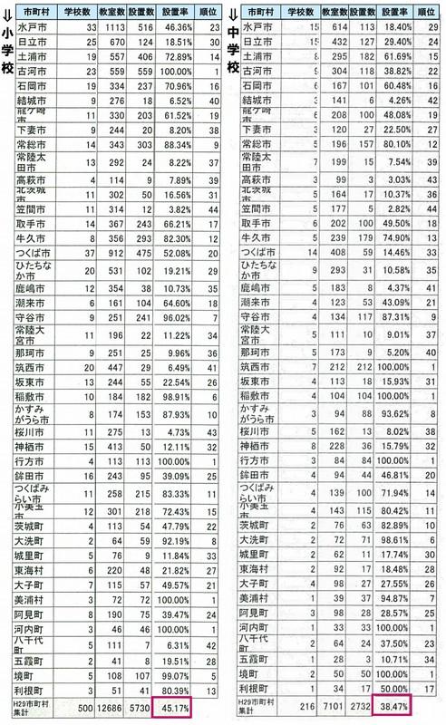 茨城県内小中学校のエアコン設置率