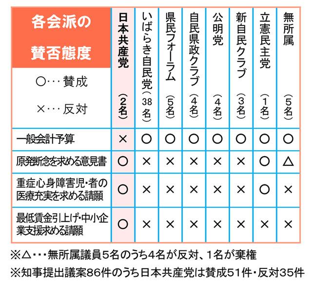 第1回定例県議会 各会派の賛否態度
