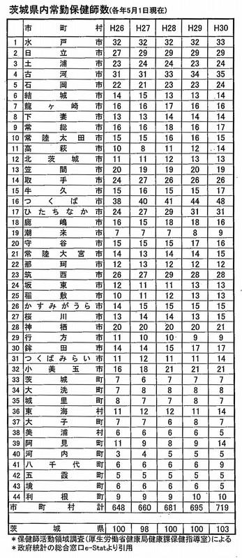 茨城県内常勤保健師数