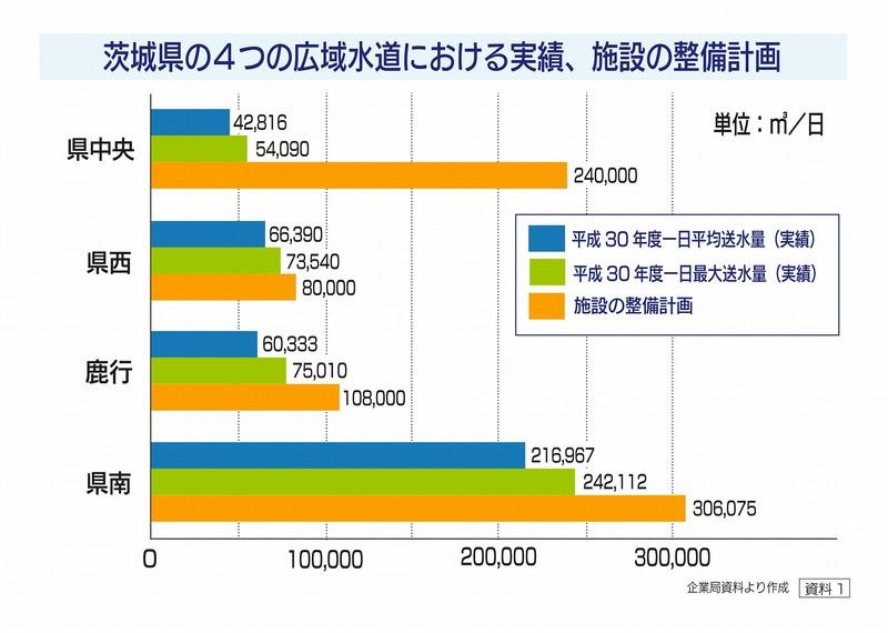 茨城県の4つの広域水道における実績、施設の整備計画