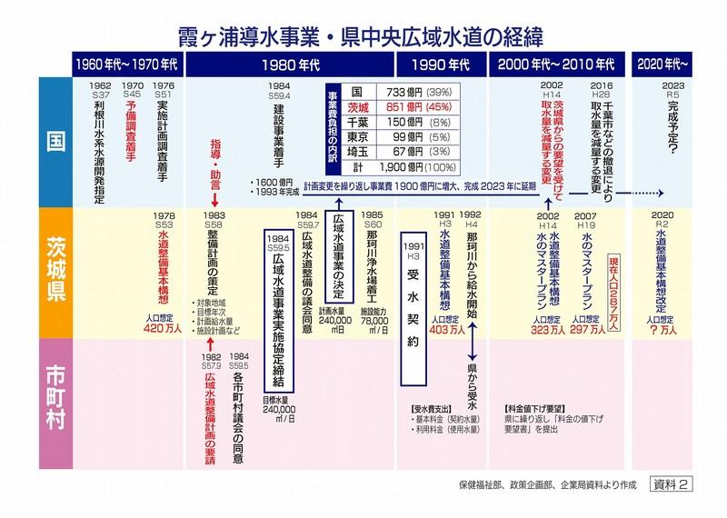 霞ヶ浦導水事業・県中央広域水道の経緯