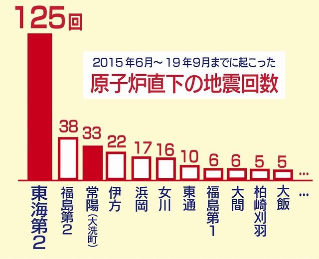 2015年6月~19年9月までに起こった原子炉直下の地震回数