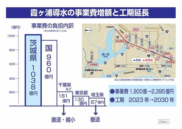 パネル1 霞ヶ浦導水の事業費増額と工期延長